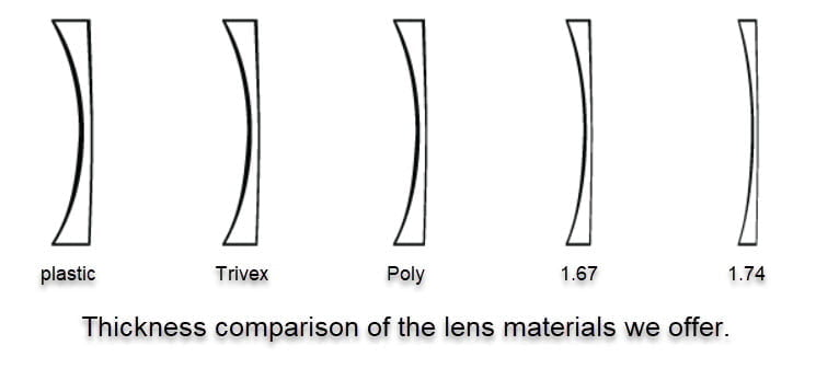drawing of different lens thicknesses we offer