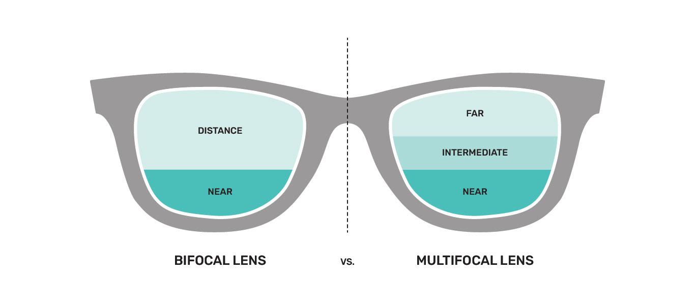 Multi/Bifocal